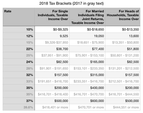 2019 Federal Tax Brackets