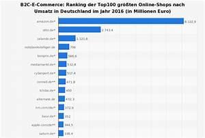 Berliner Online Shops : dc berlin ranking der top 100 online shops digitalcenturyberlin ~ Markanthonyermac.com Haus und Dekorationen