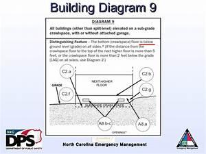 Nfip Overview Flood Risk Information System Elevation
