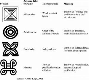 Collection Of Adinkra Symbols And Their Meanings In