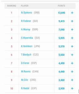 Men's ATP Rankings - Essentially Sports