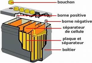 Ou Acheter Une Batterie De Voiture : pourquoi et comment acheter une batterie a decharge lente ~ Medecine-chirurgie-esthetiques.com Avis de Voitures