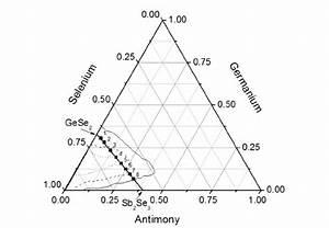 Ternary Diagram Of Ge