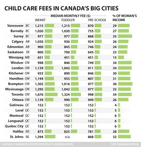 justin trudeau won t commit to bringing back 2005 national 485 | cp child care fees