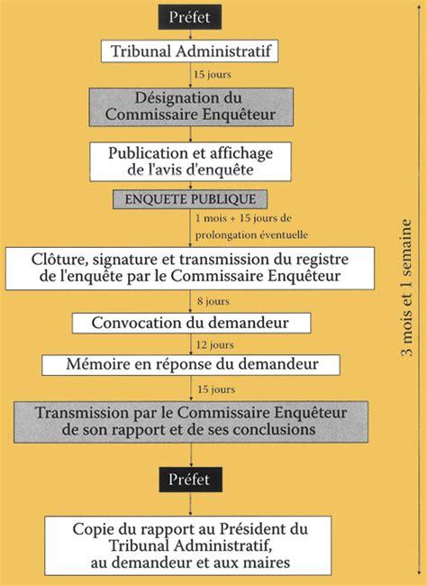 bureau enquete analyse procédure d 39 enquête publique
