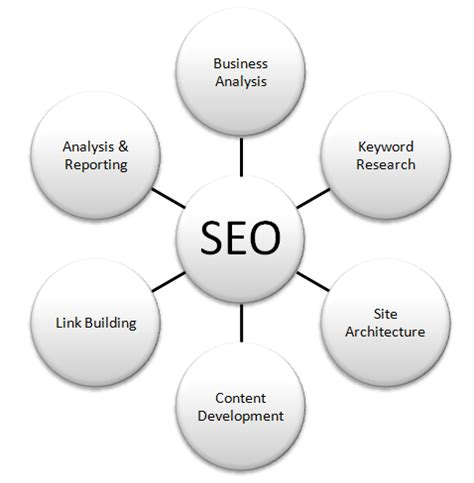 seo optimization checker search engine optimization