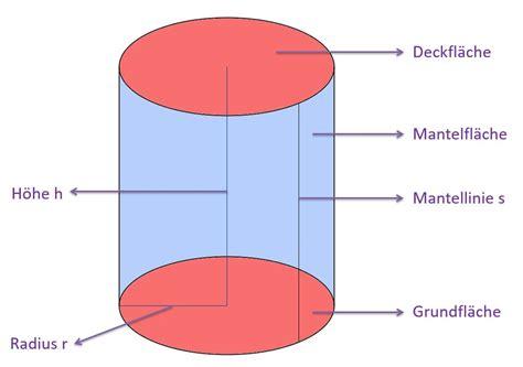 die mantelflaeche des zylinders