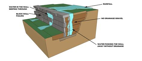 how to build drainage for retaining wall 5 tips for an everlasting block retaining wall cornerstone wall solutions