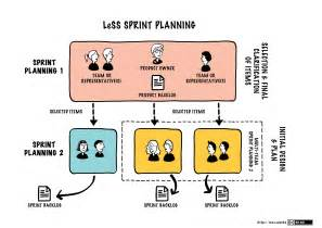 sprint planning one large scale scrum less