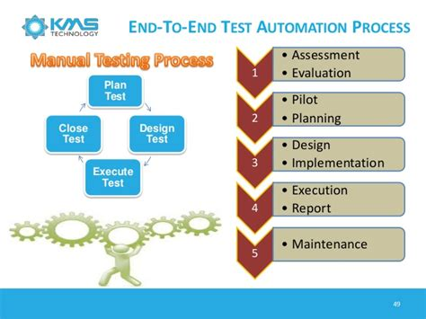 software testing process testing automation  software
