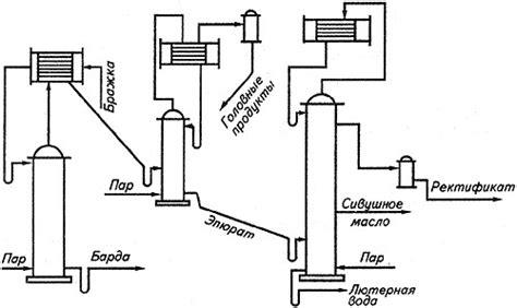 Комплексы получения метанола малой производительности . зао бт