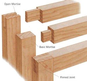 mortise  tenon wood joint plans diy