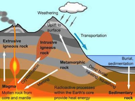 Diagram Of Rock by Mr Trent S Classroom September 2012