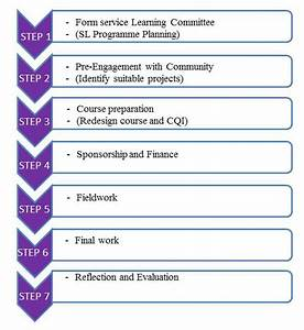 7 Steps Of Sl Implementation Process