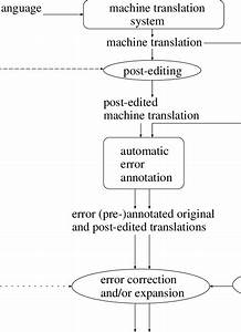 Procedure Of Manual Error Annotation Of Post