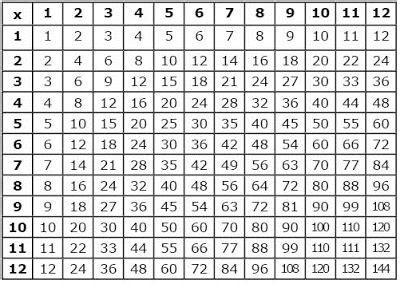 completed  blank multiplication tables