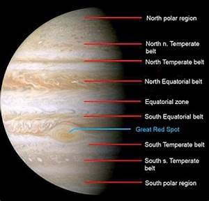 Facts About Jupiter and the Missing Stripe