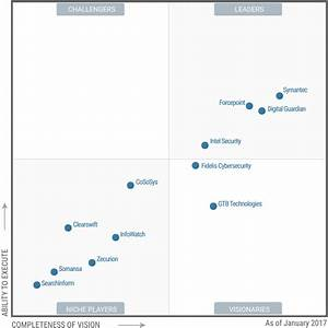 digital guardian is a leader in the 2017 gartner magic With gartner document management magic quadrant 2017