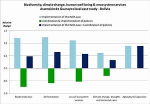 Impact Of Selected Drivers On Biodiversity  Deforestation