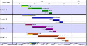 Gantt Chart Template Free Excel Multi Project Scheduling Onepager Pro