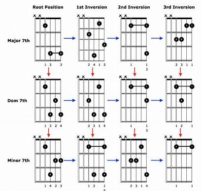 Chords Guitar Advanced Play Acoustic Shapes Easy