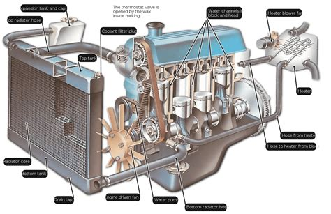 Cómo Funciona El Sistema De Refrigeración Del Motor