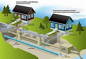 Sewer System Explained  U2013 Sewer Diagnostics