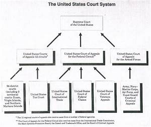 Federal Court Structure Chart Structure Of Federal Court System Court Structure