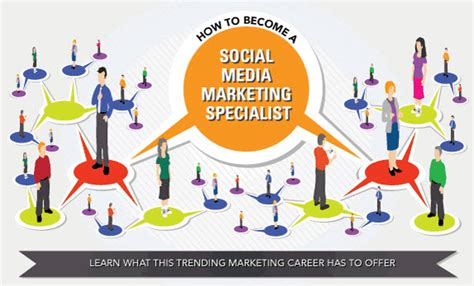 Learn Social Media Marketing by How To Become A Social Media Marketing Specialist