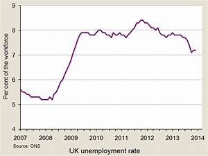 Equilibrium Unemployment  U2013 The Sloman Economics News Site