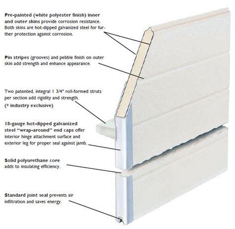 door steel sectional construction dalton wayne sweets doors insulation thermal