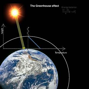 The Greenhouse Effect  An Illustration