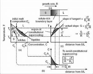 Constitutional Supercooling   A  Phase Diagram   B