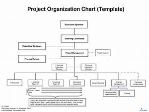7 best images of project management organizational chart for Project management organization chart template