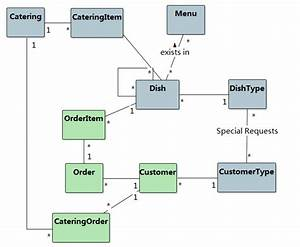 Uml Class Diagram For Restaurant And Analysis To Design