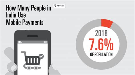 india mobile payment with 73 9 million users india mobile payments market is