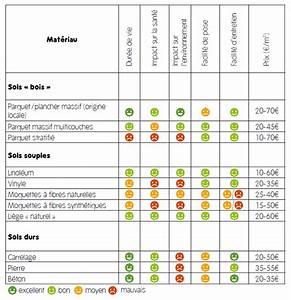 revetement sol cuisine lino sol vinyle presto novecento With comparatif sous couche parquet