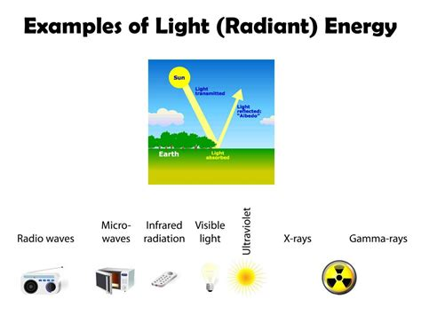light energy definition identify all the forms of energy you see in the picture