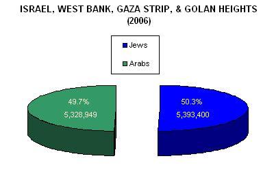 central statistical bureau population statistics palestinian conflict