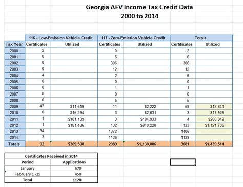 Georgia Alternative Fuel Vehicle Tax Credit