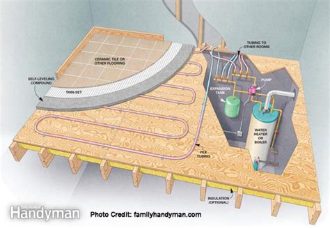 A Quick Guide To Radiant Floor Heating  Mosby Building