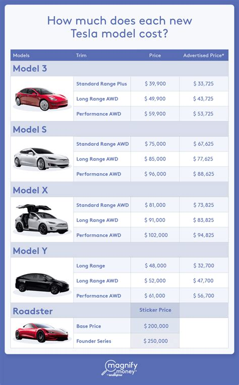 16+ How Much Is A 2019 Tesla Car Pictures