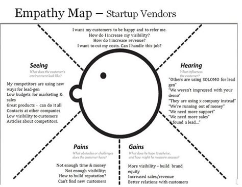empathy map template empathy map template design thinking template uxpressia