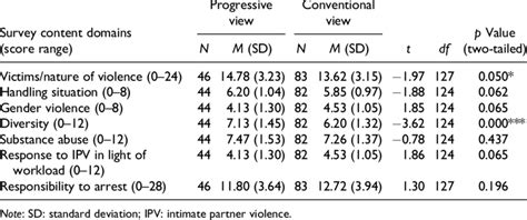 Comparisons between conventional and progressive views on ...