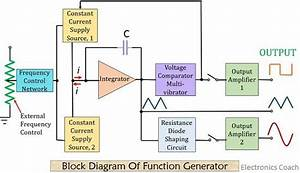 What Is Function Generator  Definition  Block Diagram And Working
