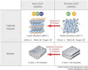 2018 Nissan Leaf Battery Technology  A Deep Dive