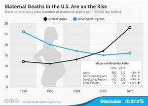 Chart: Maternal Deaths in the U.S. Are on the Rise   Statista