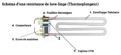 thermoplongeur d 233 finition panne et r 233 paration