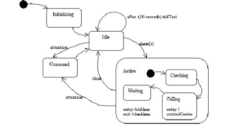 statechart diagram   vehicle security monitoring