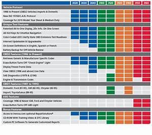 Car Warranty Comparison Chart Equus 3020 Obd2 Code Reader By Innova